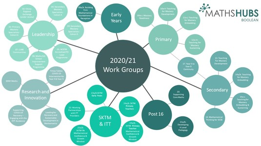 Boolean Maths Hub Network Diagram 2020_21.jpg